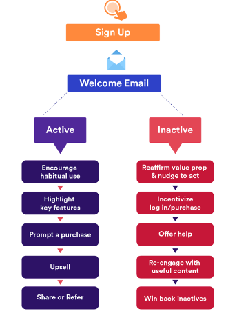 Best Practices Onboarding emails
