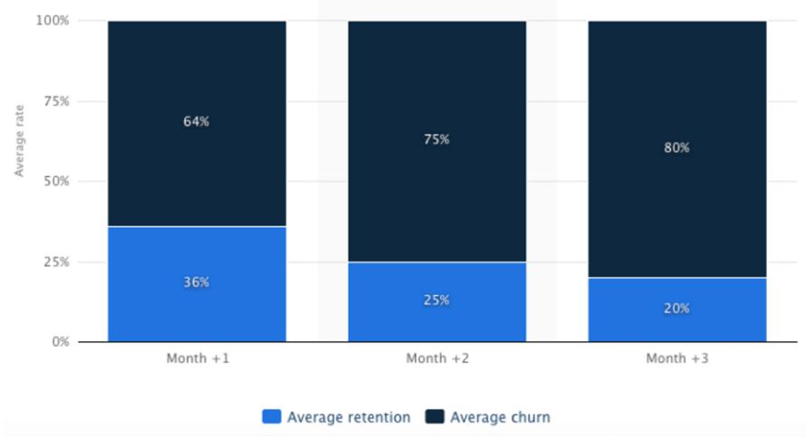 calculating customer revenue churn