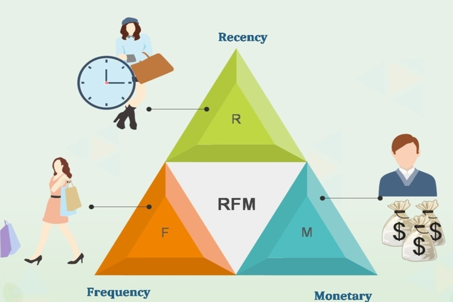 RFM analysis for Customer Segmentation