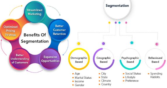 Customer Segmentation Mobile Marketing