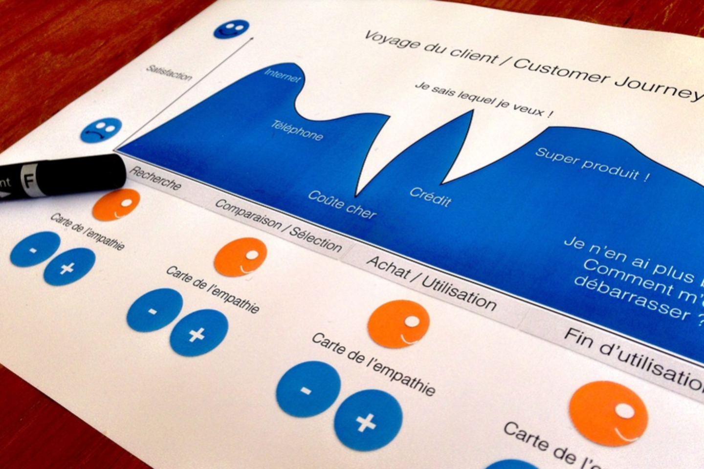 Product Journey Maps – A Visual Mapping of Customers Perspective